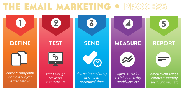 email-marketing 3 Simple Tips to Help You Produce Better Email Content